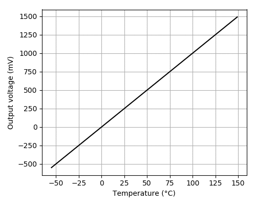 LM35 output voltage in mV versus temperature